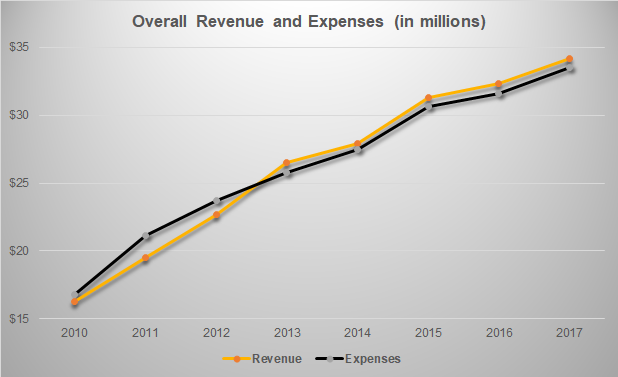 VCU athletics budget has more than doubled since 2011 Final
